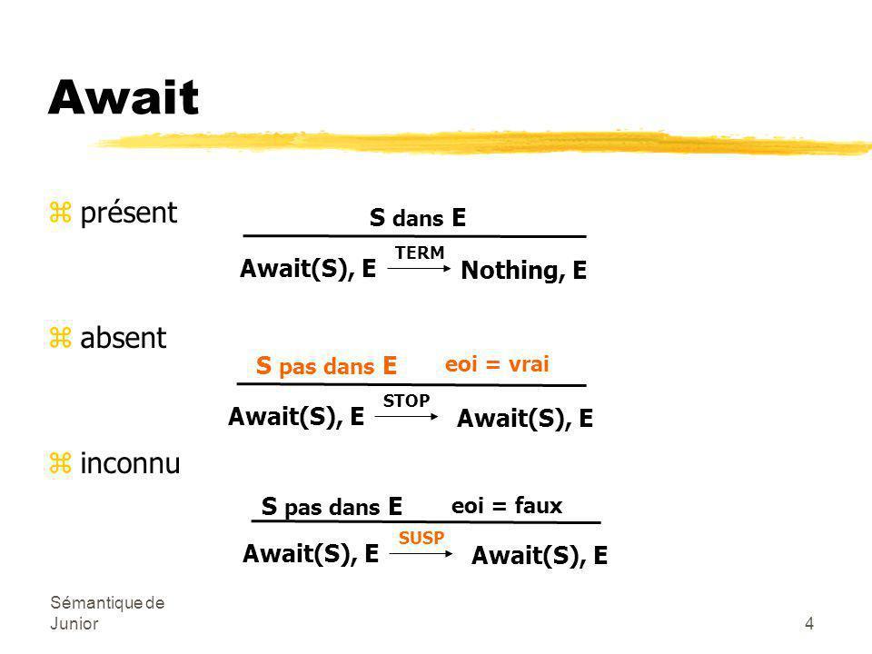 Sémantique de Junior5 Présence/absence zprésent zabsent zinconnu b t', E' b When(S,t,u), E t, E S dans E STOP u, E eoi = vrai S pas dans E When(S,t,u), E SUSP eoi = faux S pas dans E When(S,t,u), E Réaction à l'absence retardée à l'instant suivant