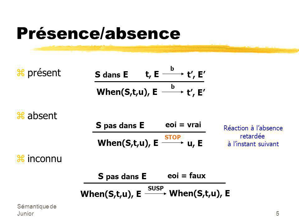 Sémantique de Junior6 zordre gauche/droite (ou inverse) zune seule branche à exécuter Parallélisme Par SUSP,SUSP (t,u), E C(b1,b2) Par d1,d2 (t',u'), E'' t, E b1 t', E' u, E' b2 u', E'' Par b1,SUSP (t,u), E C(b1,b2) Par d1,d2 (t,u'), E' u, E b2 u', E' b1 différent de SUSP