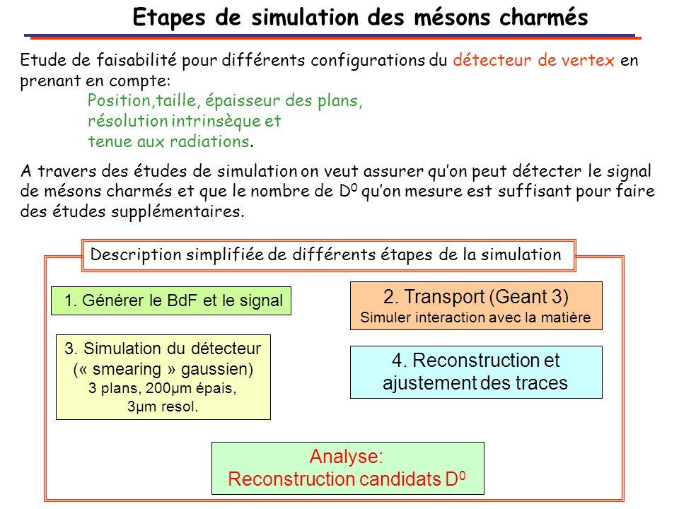 Etapes de simulation des mésons charmés Etude de faisabilité pour différents configurations du détecteur de vertex en prenant en compte: Position,taille, épaisseur des plans, résolution intrinsèque et tenue aux radiations.