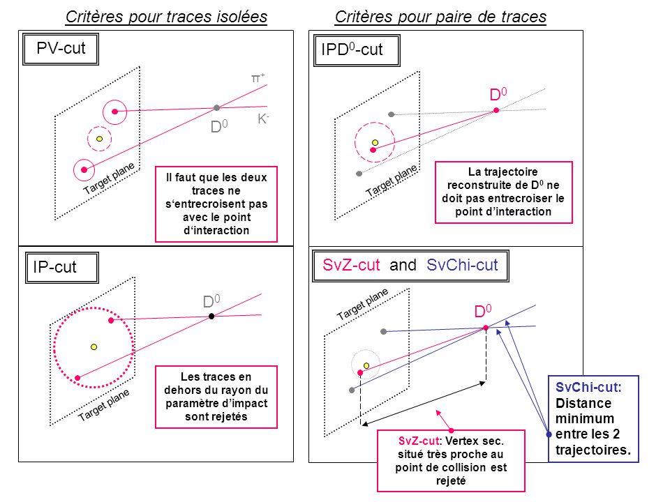 SvZ-cut and SvChi-cut PV-cut IPD 0 -cut IP-cut D0D0 Critères pour traces isolées D0D0 Target plane D0D0 D0D0 SvChi-cut: Distance minimum entre les 2 trajectoires.