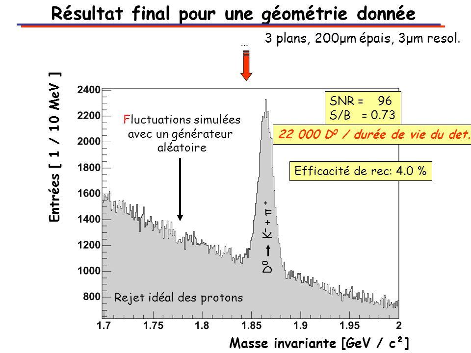 … Fluctuations simulées avec un générateur aléatoire Masse invariante [GeV / c²] Entrées [ 1 / 10 MeV ] Rejet idéal des protons Résultat final pour une géométrie donnée SNR = 96 S/B = 0.73 D 0 K + π + 22 000 D 0 / durée de vie du det.
