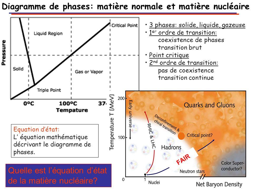 Diagramme de phases: matière normale et matière nucléaire FAIR 3 phases: solide, liquide, gazeuse 1 er ordre de transition: coexistence de phases transition brut Point critique 2 nd ordre de transition: pas de coexistence transition continue Equation d'état: L' équation mathématique décrivant le diagramme de phases.