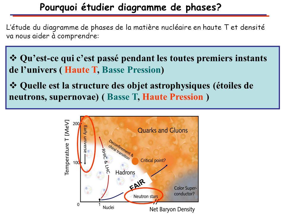 Pourquoi étudier diagramme de phases.