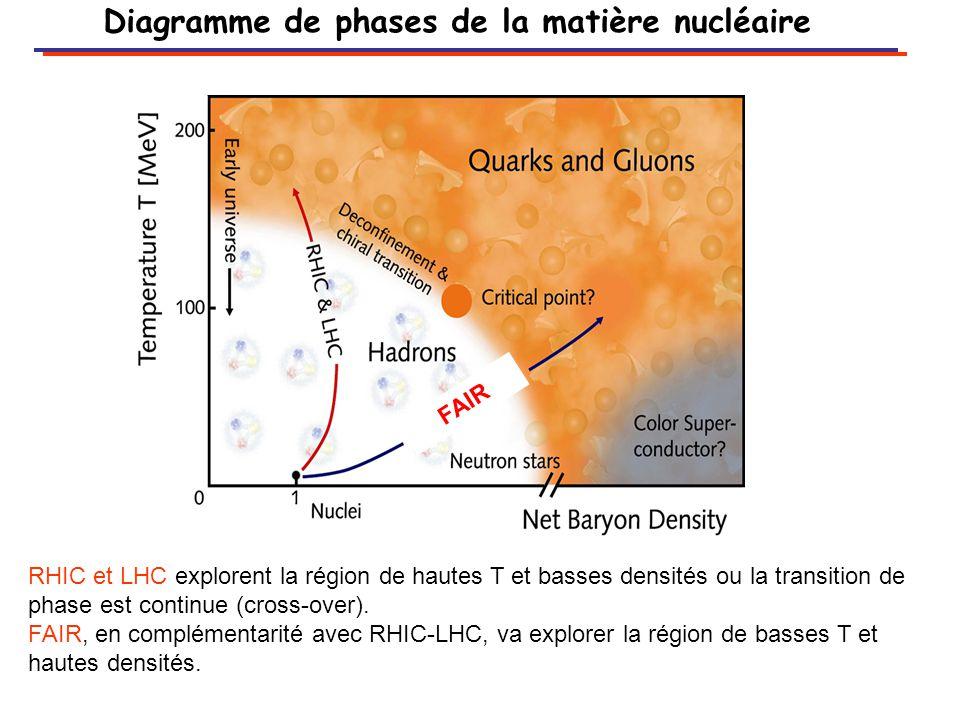 Diagramme de phases de la matière nucléaire FAIR RHIC et LHC explorent la région de hautes T et basses densités ou la transition de phase est continue (cross-over).