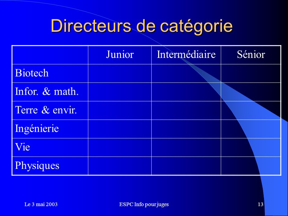 Le 3 mai 2003ESPC Info pour juges13 Directeurs de catégorie JuniorIntermédiaireSénior Biotech Infor.