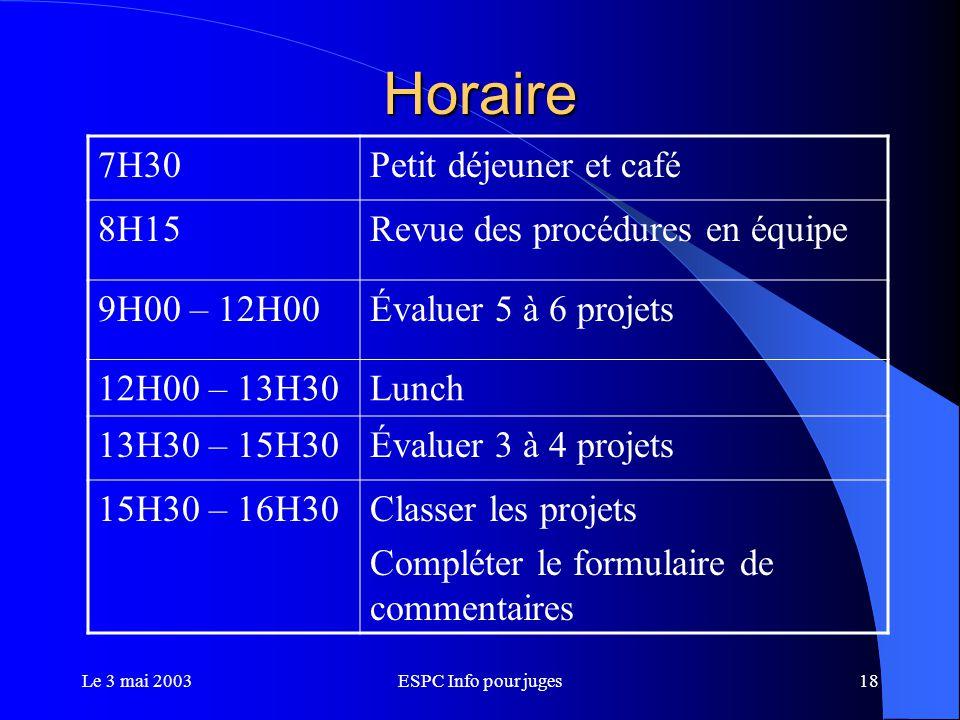 Le 3 mai 2003ESPC Info pour juges18 Horaire 7H30Petit déjeuner et café 8H15Revue des procédures en équipe 9H00 – 12H00Évaluer 5 à 6 projets 12H00 – 13H30Lunch 13H30 – 15H30Évaluer 3 à 4 projets 15H30 – 16H30Classer les projets Compléter le formulaire de commentaires
