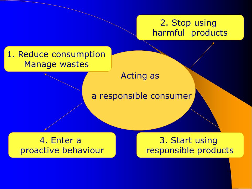 Acting as a responsible consumer 1.Reduce consumption Manage wastes 2.