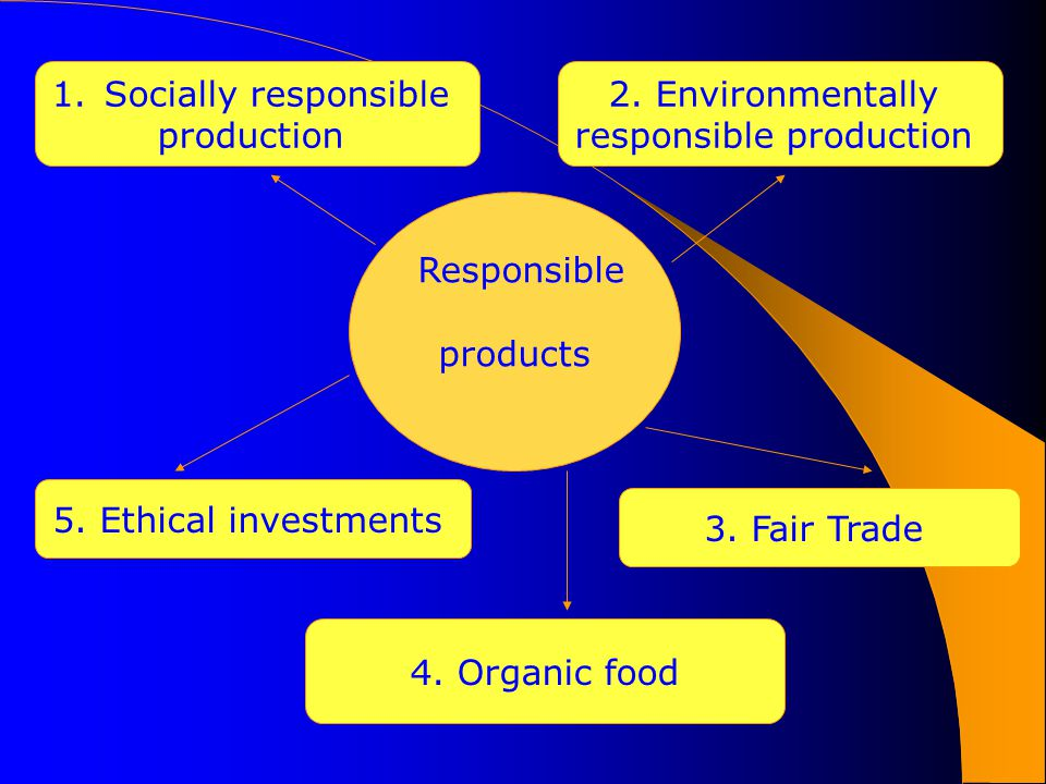 Responsible products 1.Socially responsible production 2.