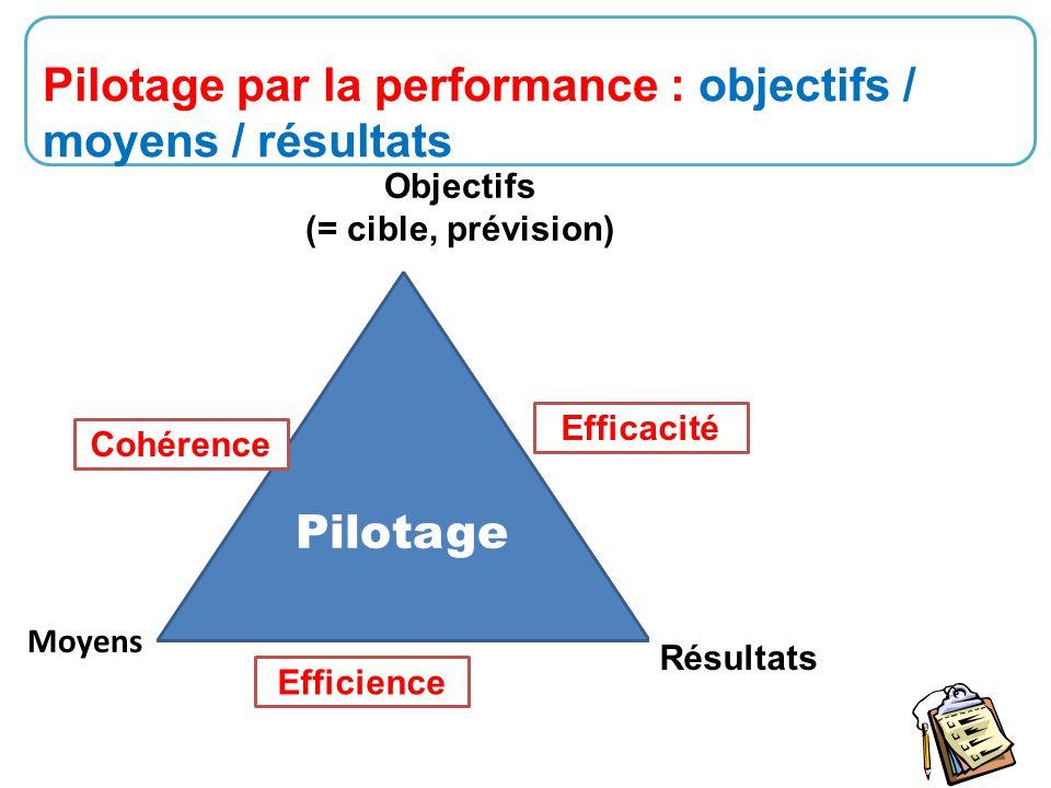 11 Pilotage par la performance : objectifs / moyens / résultats Pilotage Objectifs (= cible, prévision) Résultats Moyens Cohérence Efficience Efficaci