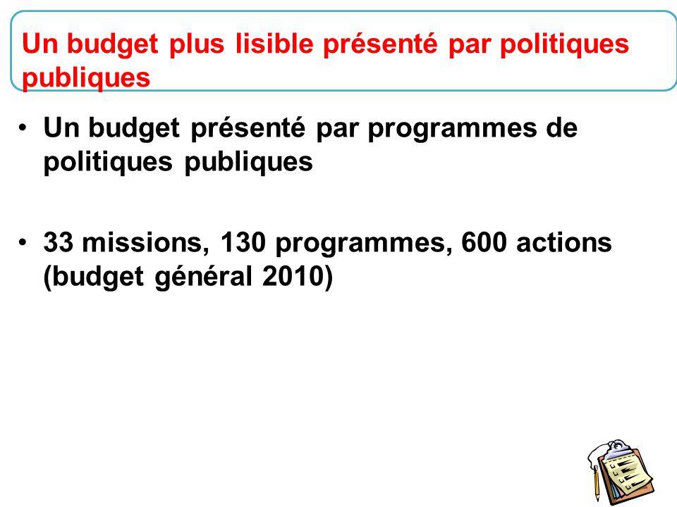 21 Un budget présenté par programmes de politiques publiques 33 missions, 130 programmes, 600 actions (budget général 2010) Un budget plus lisible pré
