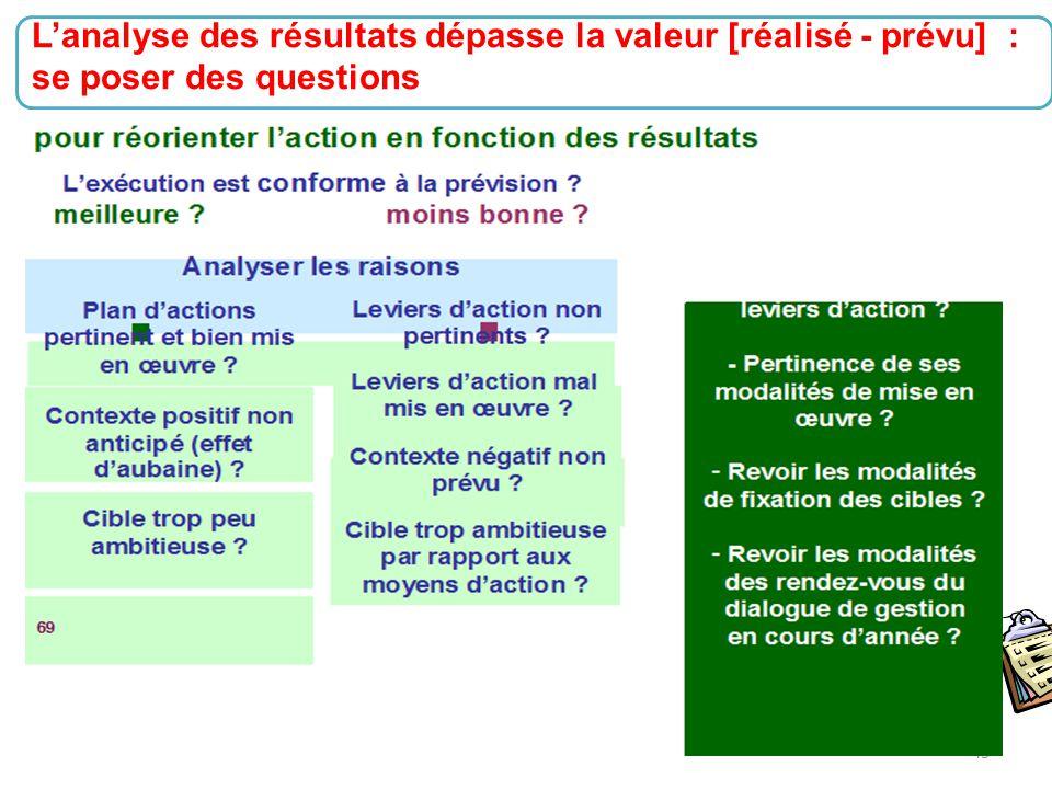 43 L'analyse des résultats dépasse la valeur [réalisé - prévu] : se poser des questions
