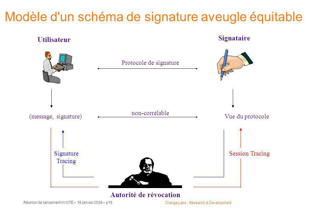 Orange Labs - Research & Development Réunion de lancement AVOTÉ – 18 janvier 2008 – p16 Modèle d un schéma de signature aveugle équitable (message, signature)Vue du protocole non-corrélable Signature Tracing Session Tracing Autorité de révocation Utilisateur Signataire Protocole de signature