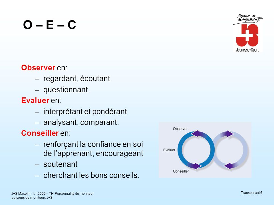 J+S Macolin, 1.1.2006 – TH Personnalité du moniteur au cours de moniteurs J+S Transparent 6 O – E – C Observer en: –regardant, écoutant –questionnant.