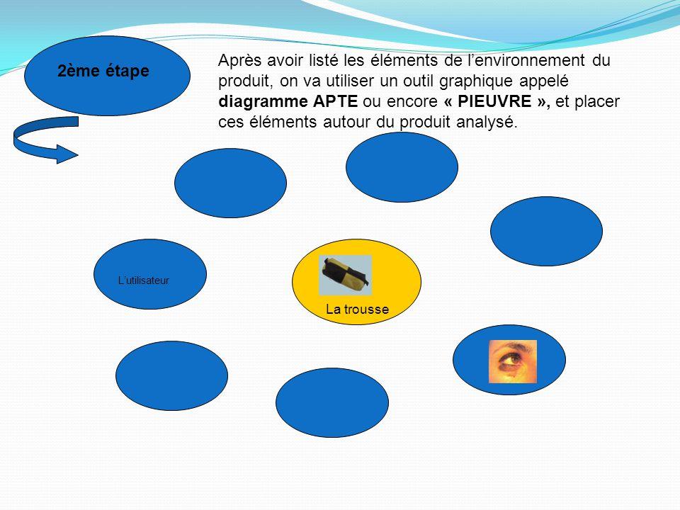 2ème étape Après avoir listé les éléments de l'environnement du produit, on va utiliser un outil graphique appelé diagramme APTE ou encore « PIEUVRE »