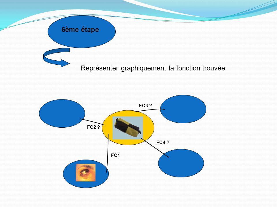 7ème étape Les fonctions de service sont déterminées: elles représentent l'ensemble des fonctions principales et des fonctions de contraintes FC1 FC2 FC3 FC4 FP1 FP2