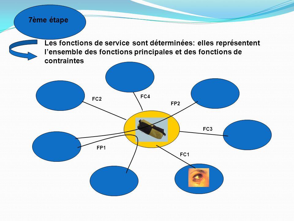 7ème étape Les fonctions de service sont déterminées: elles représentent l'ensemble des fonctions principales et des fonctions de contraintes FC1 FC2
