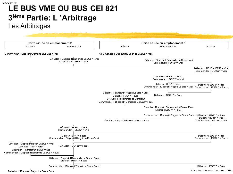 Ch. Garnier 12 LE BUS VME OU BUS CEI 821 3 ième Partie: L 'Arbitrage Les Arbitrages