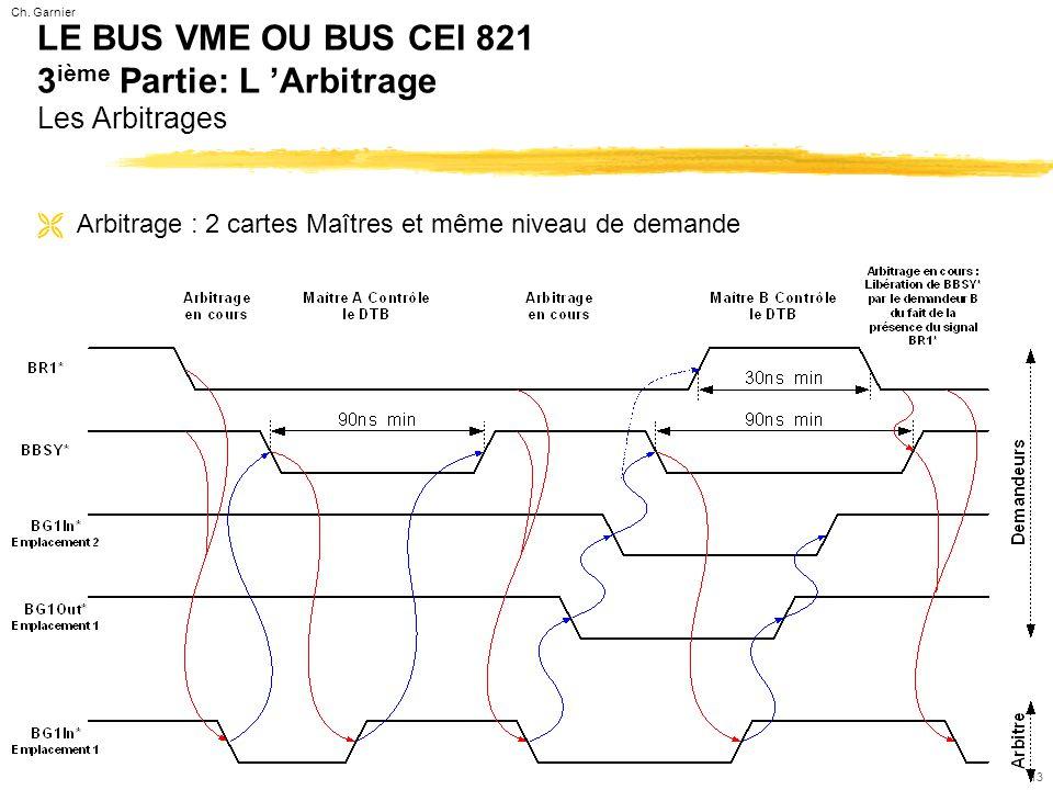 Ch. Garnier 13 LE BUS VME OU BUS CEI 821 3 ième Partie: L 'Arbitrage Les Arbitrages ËArbitrage : 2 cartes Maîtres et même niveau de demande