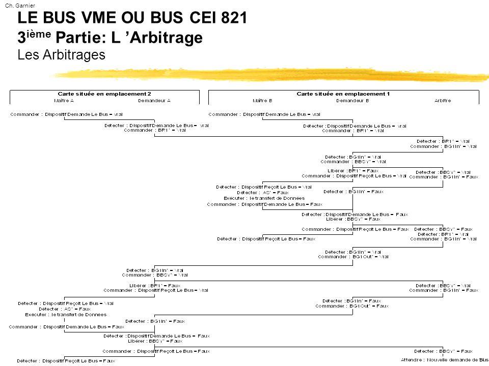 Ch. Garnier 14 LE BUS VME OU BUS CEI 821 3 ième Partie: L 'Arbitrage Les Arbitrages