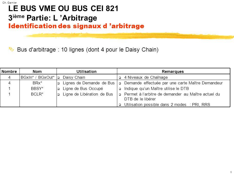 Ch. Garnier 5 LE BUS VME OU BUS CEI 821 3 ième Partie: L 'Arbitrage Identification des signaux d 'arbitrage ÊBus d'arbitrage : 10 lignes (dont 4 pour