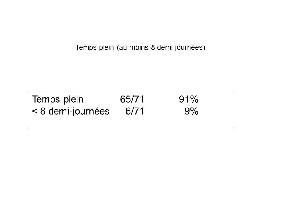 Temps plein65/7191% < 8 demi-journées 6/71 9% Temps plein (au moins 8 demi-journées)