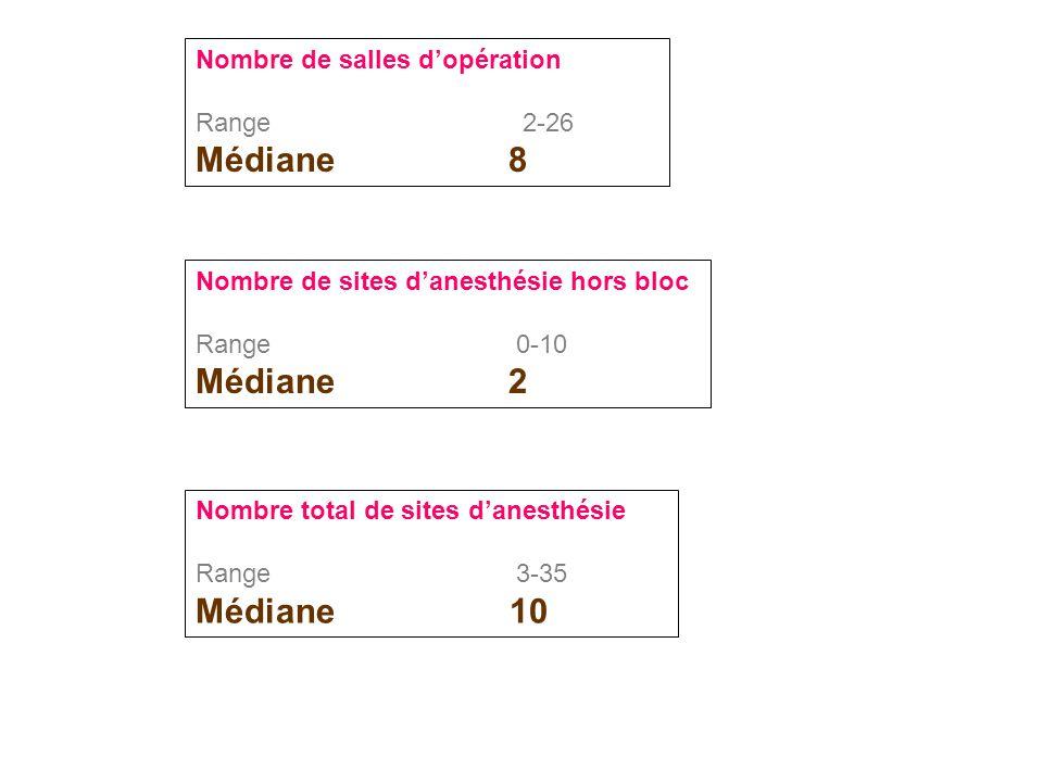 Nombre de salles d'opération Range 2-26 Médiane8 Nombre de sites d'anesthésie hors bloc Range 0-10 Médiane2 Nombre total de sites d'anesthésie Range 3-35 Médiane 10