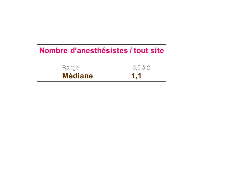 Nombre d'anesthésistes / tout site Range 0,5 à 2 Médiane 1,1