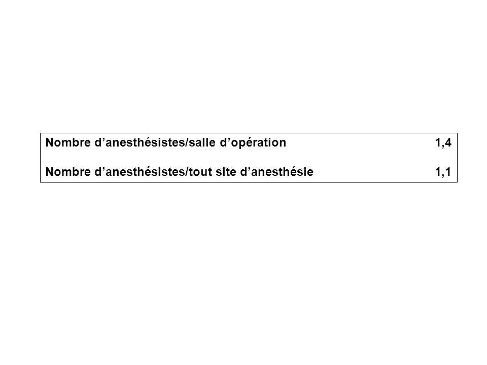 Nombre d'anesthésistes/salle d'opération1,4 Nombre d'anesthésistes/tout site d'anesthésie1,1