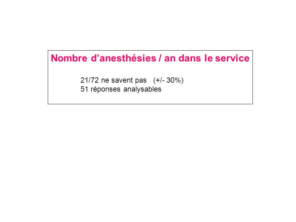 Nombre d'anesthésies / an dans le service 21/72 ne savent pas (+/- 30%) 51 réponses analysables