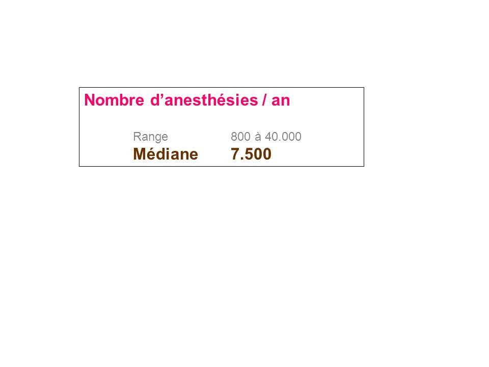 Nombre d'anesthésies / an Range800 à 40.000 Médiane7.500