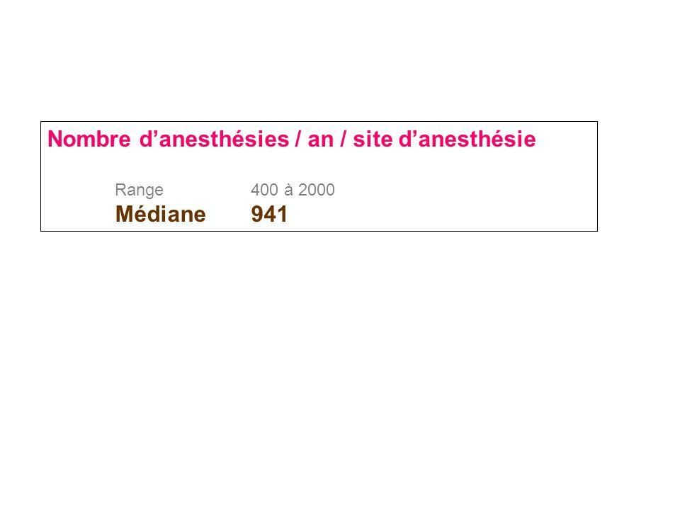 Nombre d'anesthésies / an / site d'anesthésie Range400 à 2000 Médiane941
