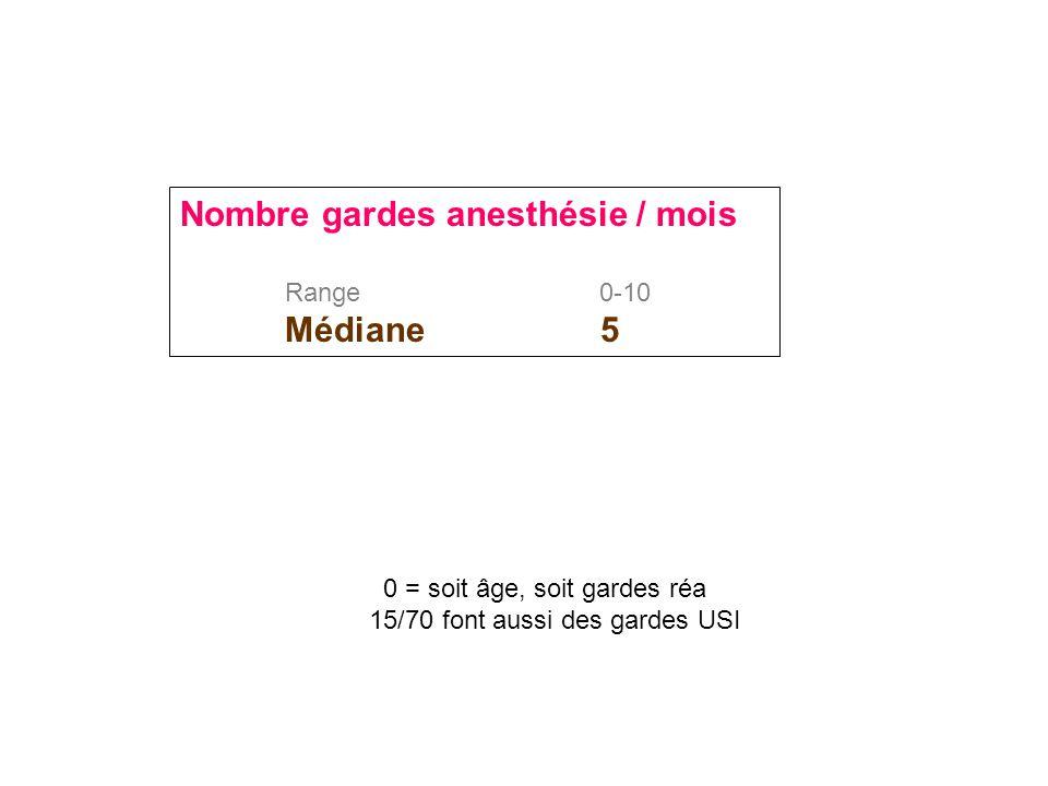 Nombre gardes anesthésie / mois Range 0-10 Médiane 5 0 = soit âge, soit gardes réa 15/70 font aussi des gardes USI