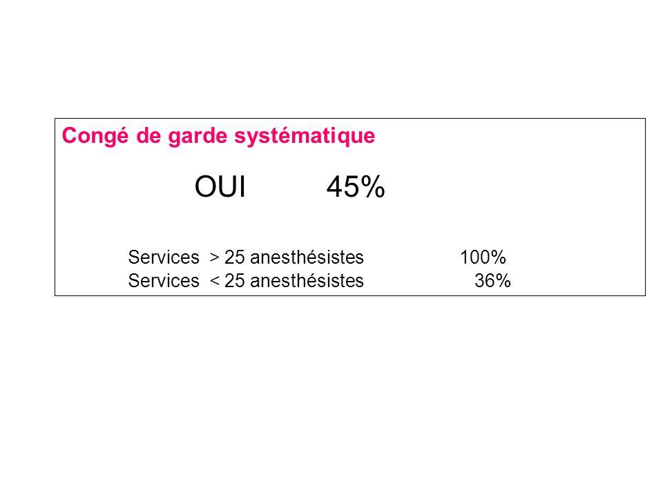Congé de garde systématique OUI45% Services > 25 anesthésistes 100% Services < 25 anesthésistes 36%