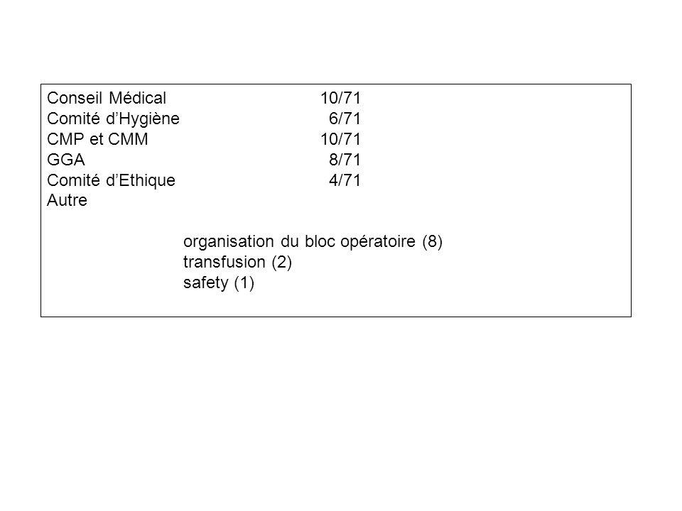 Conseil Médical10/71 Comité d'Hygiène 6/71 CMP et CMM10/71 GGA 8/71 Comité d'Ethique 4/71 Autre organisation du bloc opératoire (8) transfusion (2) safety (1)
