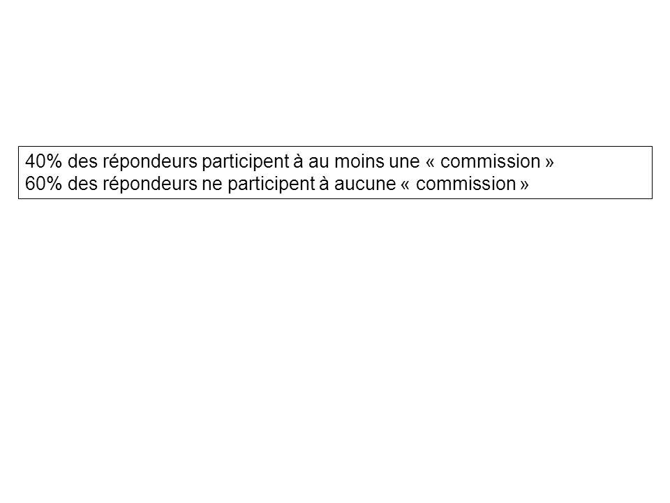 40% des répondeurs participent à au moins une « commission » 60% des répondeurs ne participent à aucune « commission »