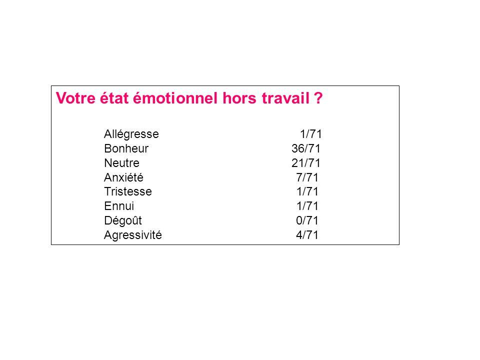 Votre état émotionnel hors travail .