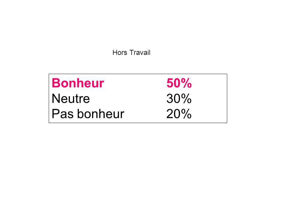 Bonheur50% Neutre30% Pas bonheur20% Hors Travail