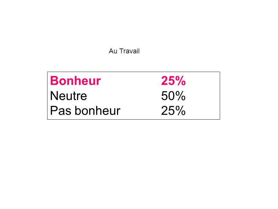 Bonheur25% Neutre50% Pas bonheur25% Au Travail