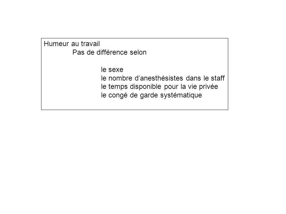 Humeur au travail Pas de différence selon le sexe le nombre d'anesthésistes dans le staff le temps disponible pour la vie privée le congé de garde systématique