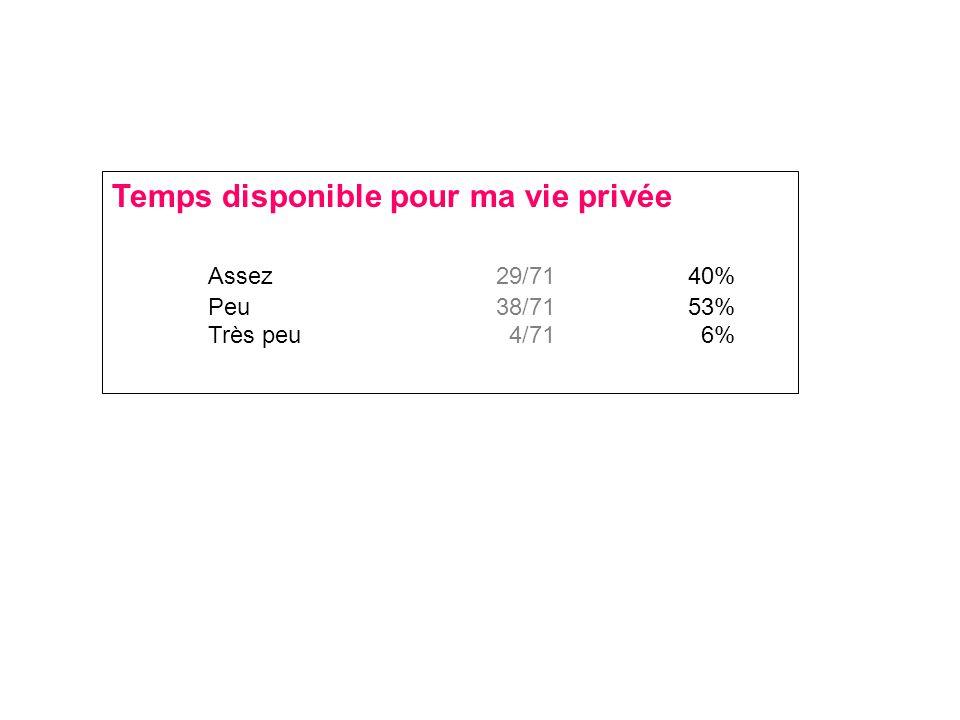 Temps disponible pour ma vie privée Assez 29/7140% Peu38/7153% Très peu 4/71 6%
