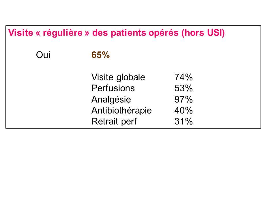 Visite « régulière » des patients opérés (hors USI) Oui65% Visite globale74% Perfusions53% Analgésie97% Antibiothérapie40% Retrait perf31%