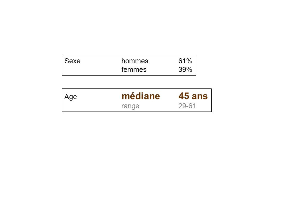 Nombre de salles d'opération Range 2-26 Médiane 8