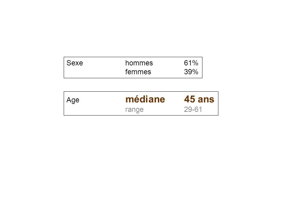 Sexehommes61% femmes39% Age médiane45 ans range29-61