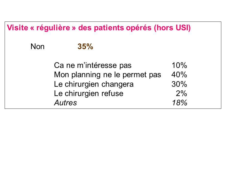 Visite « régulière » des patients opérés (hors USI) Non35% Ca ne m'intéresse pas10% Mon planning ne le permet pas40% Le chirurgien changera30% Le chirurgien refuse 2% Autres18%