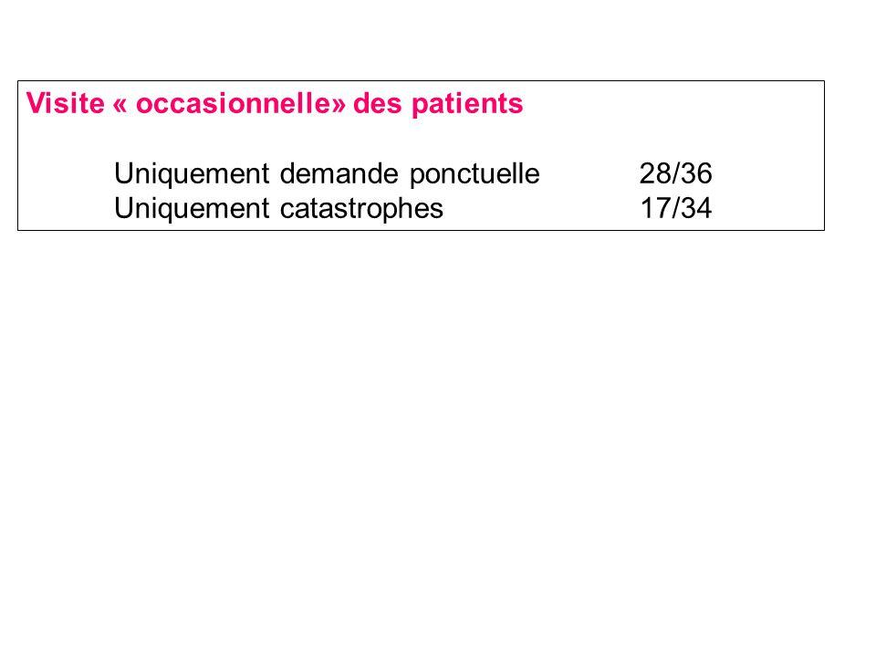 Visite « occasionnelle» des patients Uniquement demande ponctuelle28/36 Uniquement catastrophes 17/34