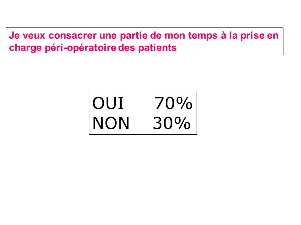 Je veux consacrer une partie de mon temps à la prise en charge péri-opératoire des patients OUI 70% NON30%