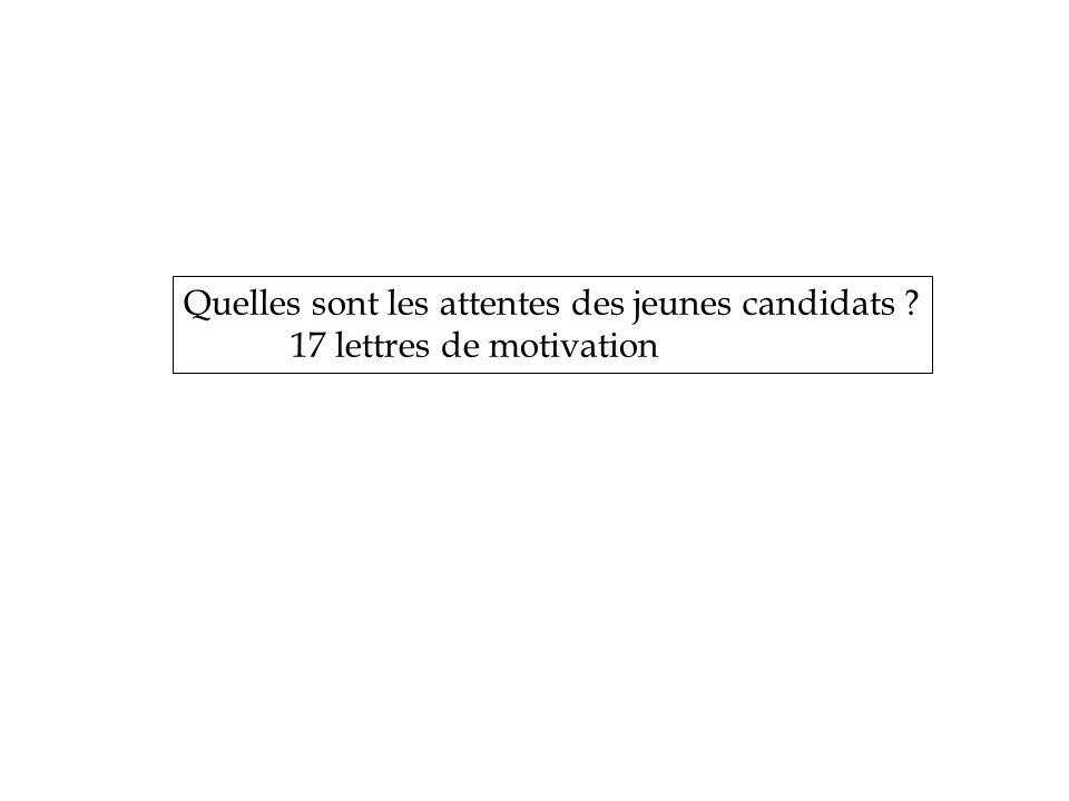 Quelles sont les attentes des jeunes candidats 17 lettres de motivation