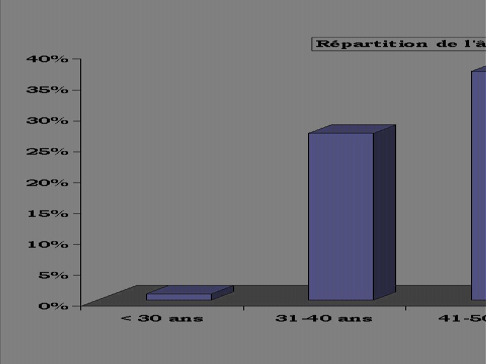 Nombre de salles d'opération Range 2-2,6 Médiane8 Nombre de sites d'anesthésie hors bloc Range 0-10 Médiane2