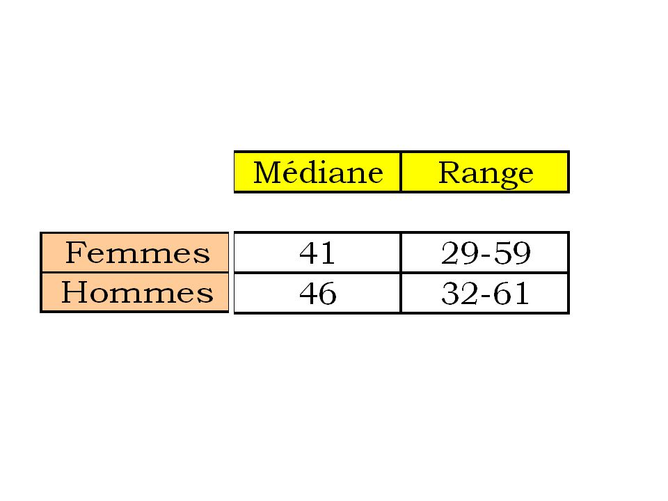 Nombre d'anesthésistes/salle d'opération Range 0,9 à 2,5 Médiane1,4
