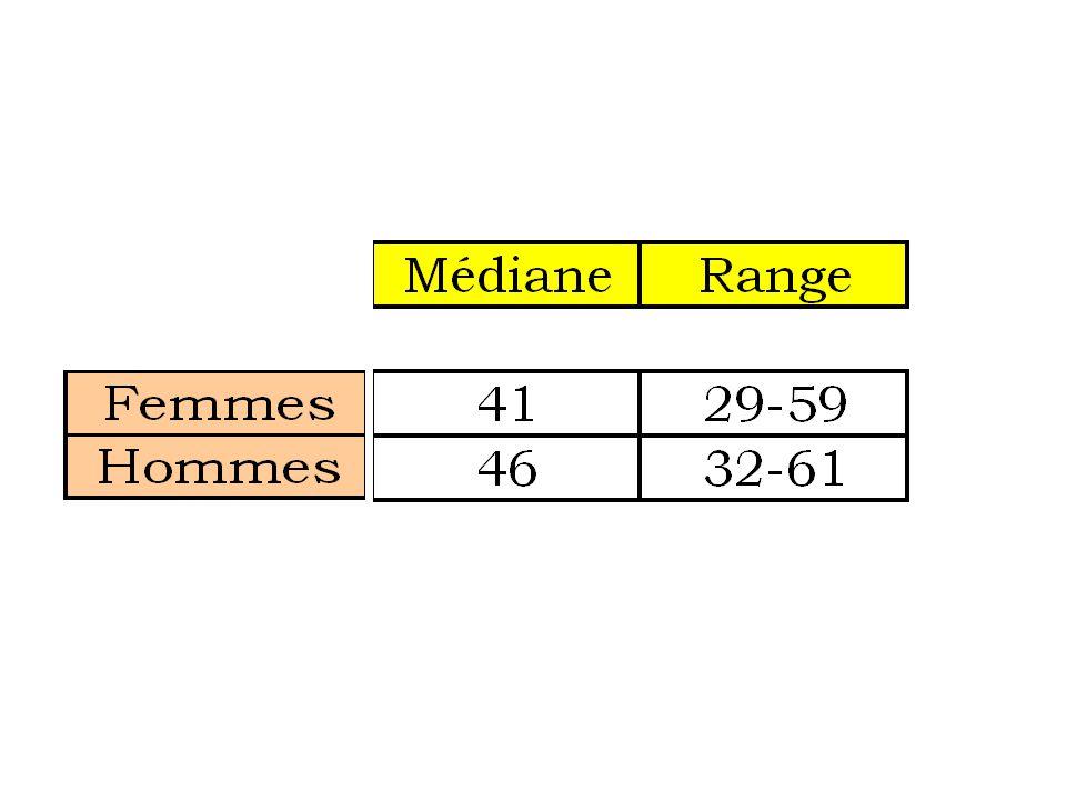 Nombre d'anesthésies / anesthésiste / an Range 400-1500 Médiane833